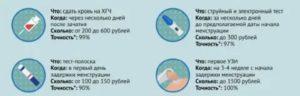Задержка месячных 10 дней и пиелонефрит