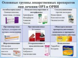 Как определить - пить противовирусные или антибиотики?