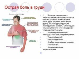 Мучают боли в грудной клетке спереди слева