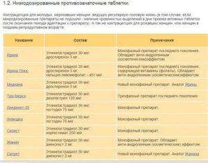 Влияние слабительного на эффект от противозачаточных таблеток