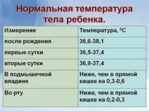 Какая температура считается нормой у двухмесячного ребенка?