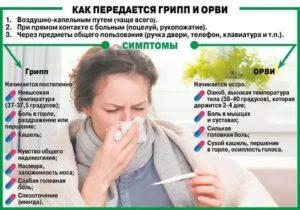 Температура, кашель, боль в горле, ломота
