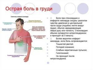 Боли в груди после алкоголя