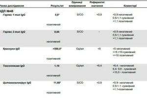 Расшифровка анализа на герпес 6 типа