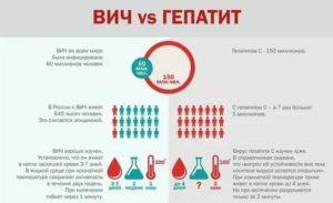 ВИЧ, гепатит С, менингит - каковы прогнозы?
