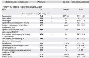 Могут ли быть при хроническом тонзиллите увеличены лимфоузлы и повышено СОЭ?