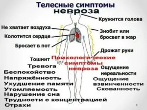 Болит и кружится голова, трясет тело
