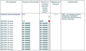 ВПЧ 16-го типа и планирование беременности