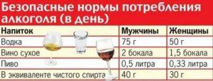 Через сколько дней после обрезания можно пить алкоголь?