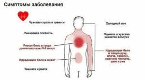 Необъяснимая температура, боли в грудине и спине