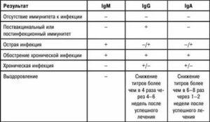 Правильный ли будет результат анализа на антитела после укола иммуноглобулином?
