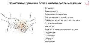 Задержка менструации, спастические боли внизу живота