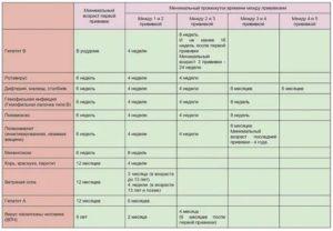 Хочу привиться от гепатита В, какие анализы нужно сдать?