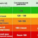 Полоскание горла при повышенной температуре