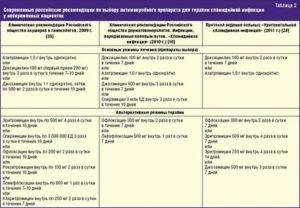 Способы диагностики хламидиоза и цистита